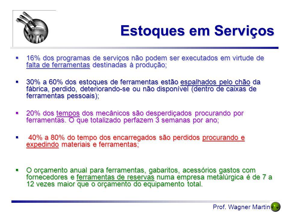 Estoques em Serviços 16% dos programas de serviços não podem ser executados em virtude de falta de ferramentas destinadas à produção;