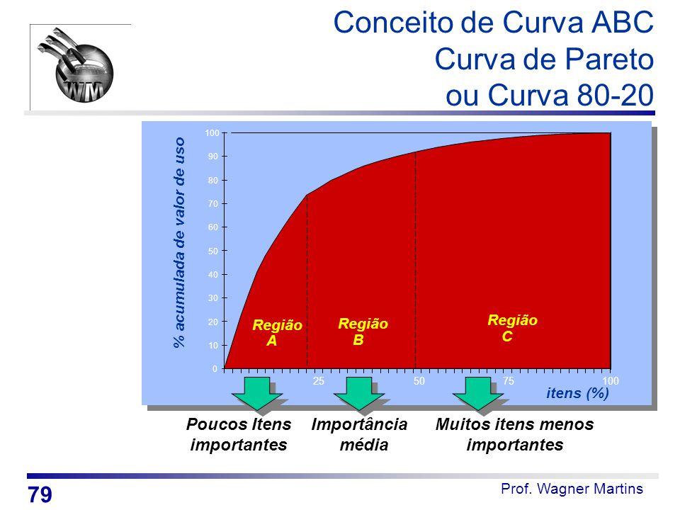 Conceito de Curva ABC Curva de Pareto ou Curva 80-20