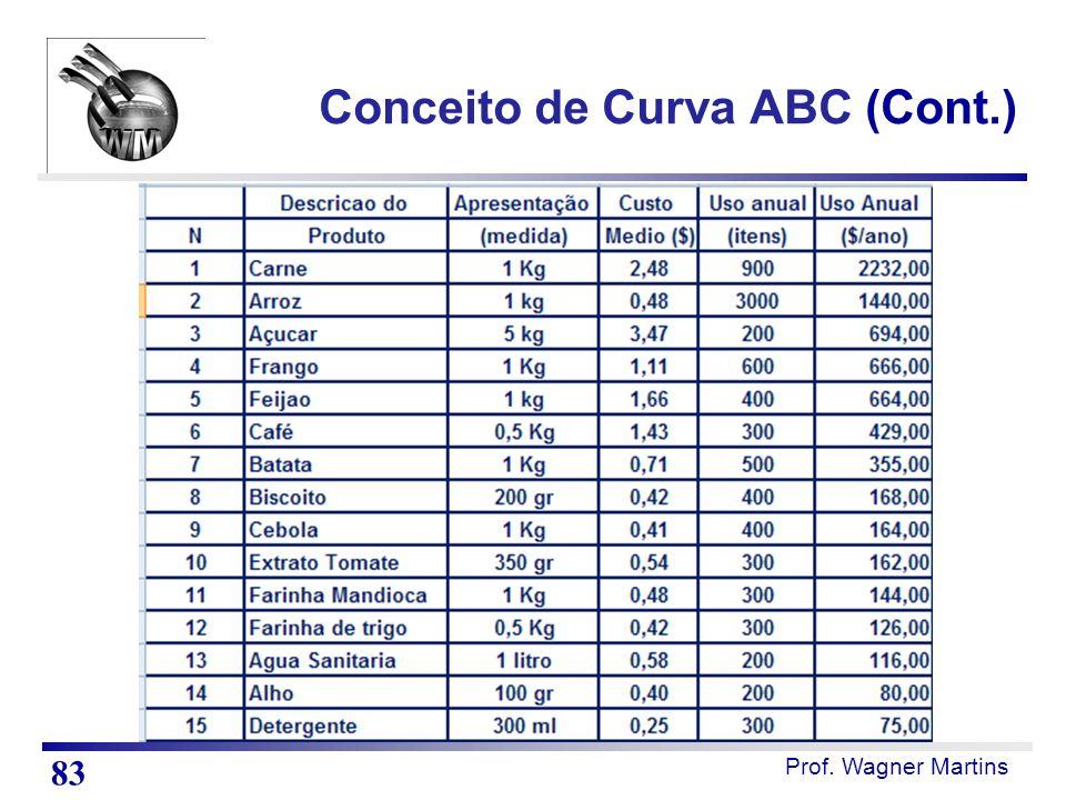Conceito de Curva ABC (Cont.)