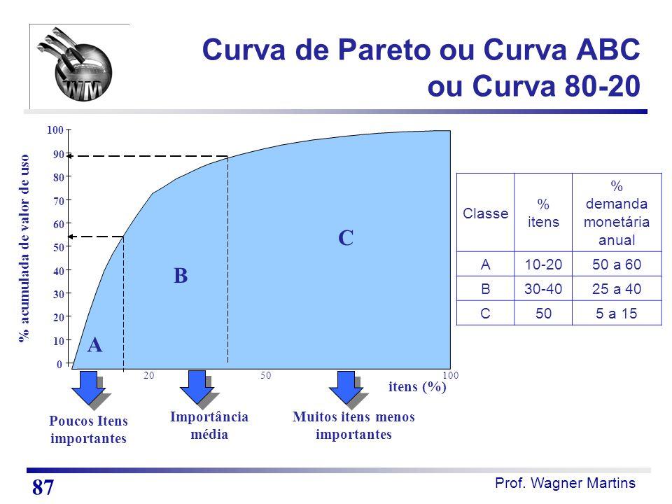 Curva de Pareto ou Curva ABC ou Curva 80-20