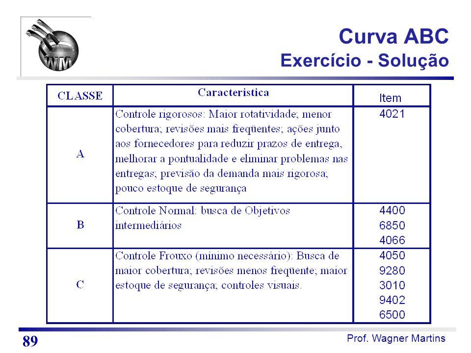 Curva ABC Exercício - Solução