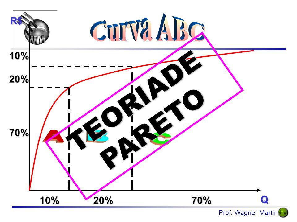 Curva ABC R$ 10% 20% TEORIADE PARETO 70% A B C 10% 20% 70% Q
