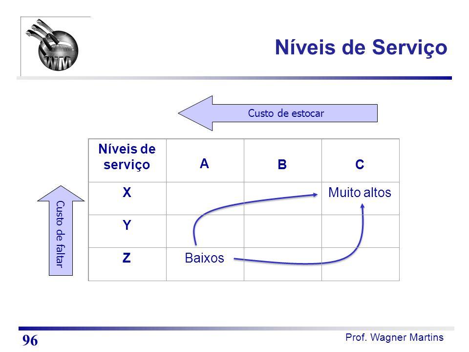 Níveis de Serviço 96 Níveis de serviço A B C X Muito altos Y Z Baixos