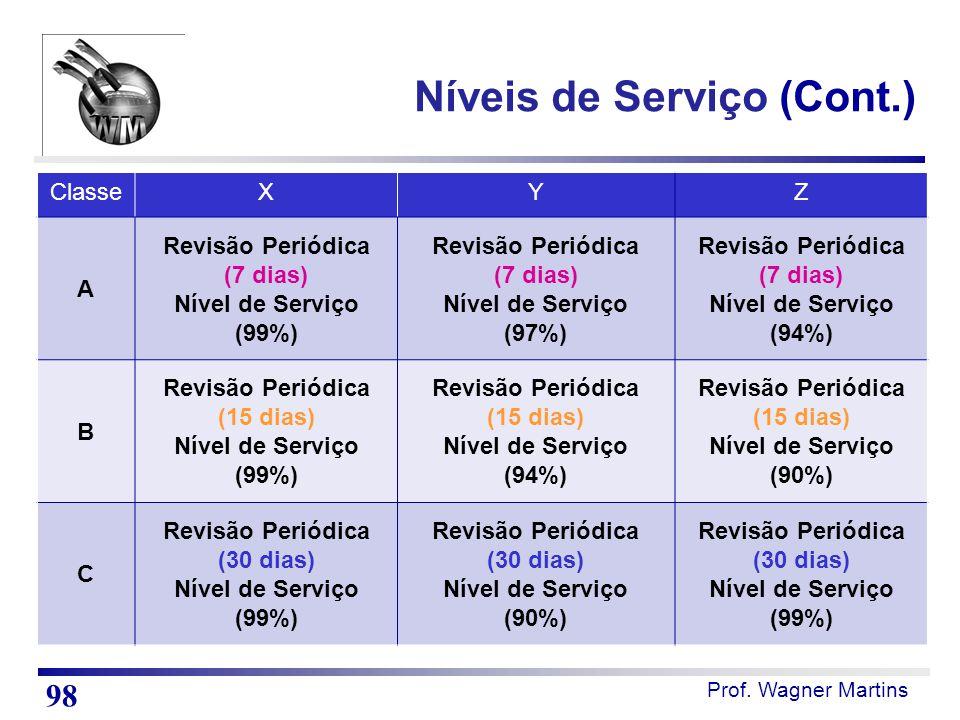 Níveis de Serviço (Cont.)