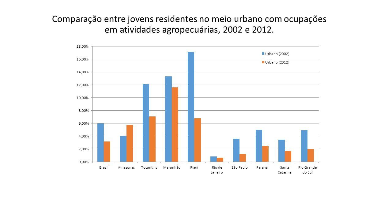 Comparação entre jovens residentes no meio urbano com ocupações em atividades agropecuárias, 2002 e 2012.
