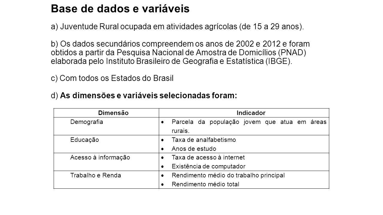 Base de dados e variáveis a) Juventude Rural ocupada em atividades agrícolas (de 15 a 29 anos). b) Os dados secundários compreendem os anos de 2002 e 2012 e foram obtidos a partir da Pesquisa Nacional de Amostra de Domicílios (PNAD) elaborada pelo Instituto Brasileiro de Geografia e Estatística (IBGE). c) Com todos os Estados do Brasil d) As dimensões e variáveis selecionadas foram: