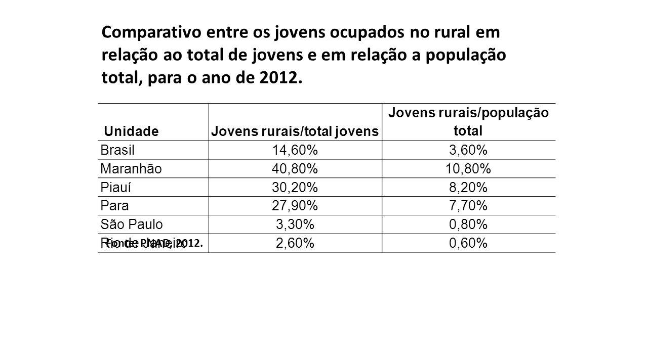 Jovens rurais/total jovens Jovens rurais/população total