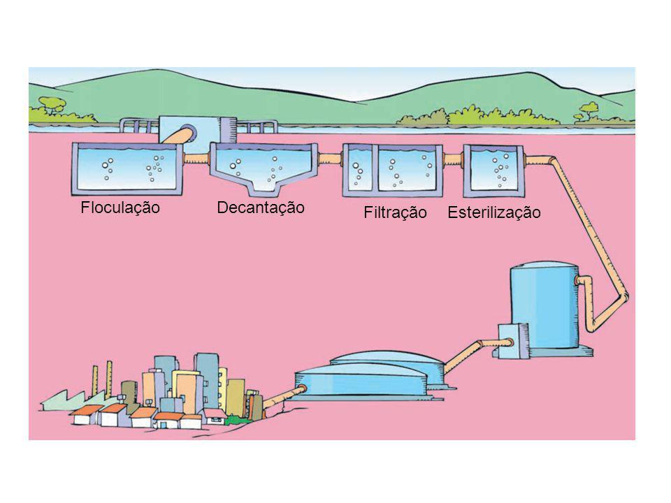 Floculação Decantação Filtração Esterilização