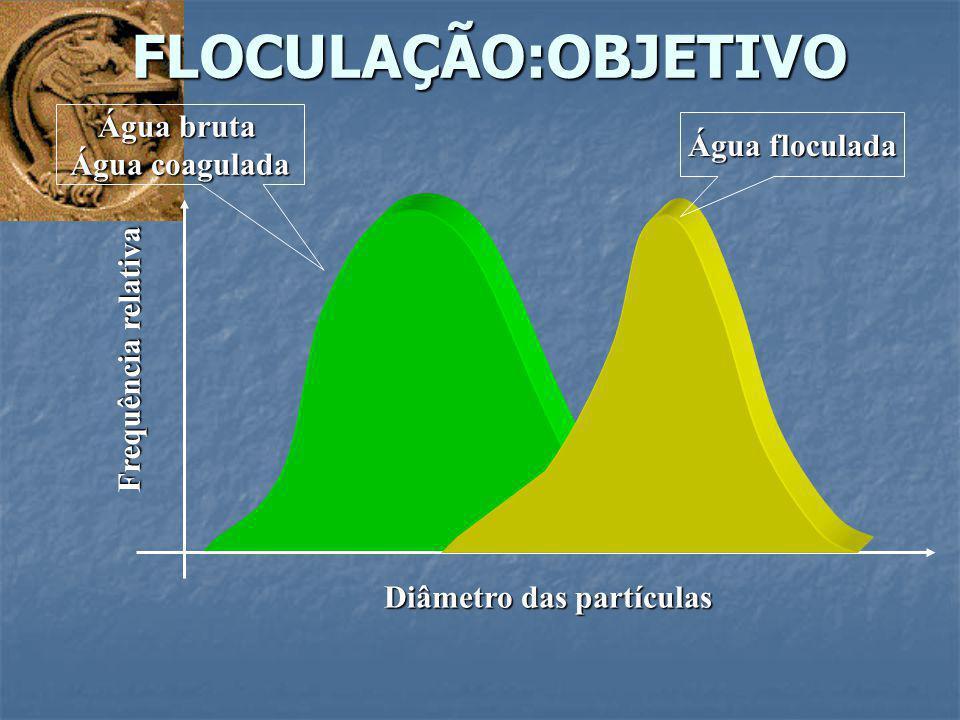 FLOCULAÇÃO:OBJETIVO Água bruta Água floculada Água coagulada