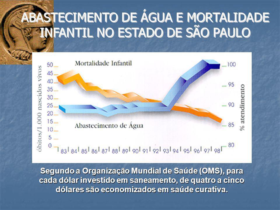 ABASTECIMENTO DE ÁGUA E MORTALIDADE INFANTIL NO ESTADO DE SÃO PAULO