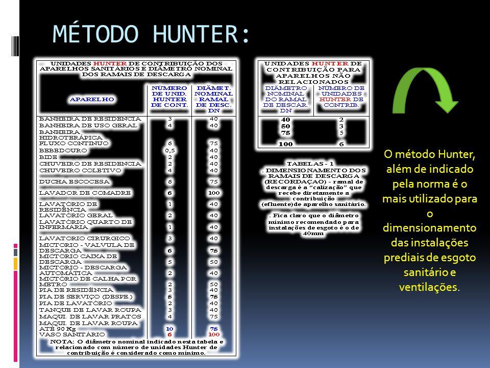 MÉTODO HUNTER:
