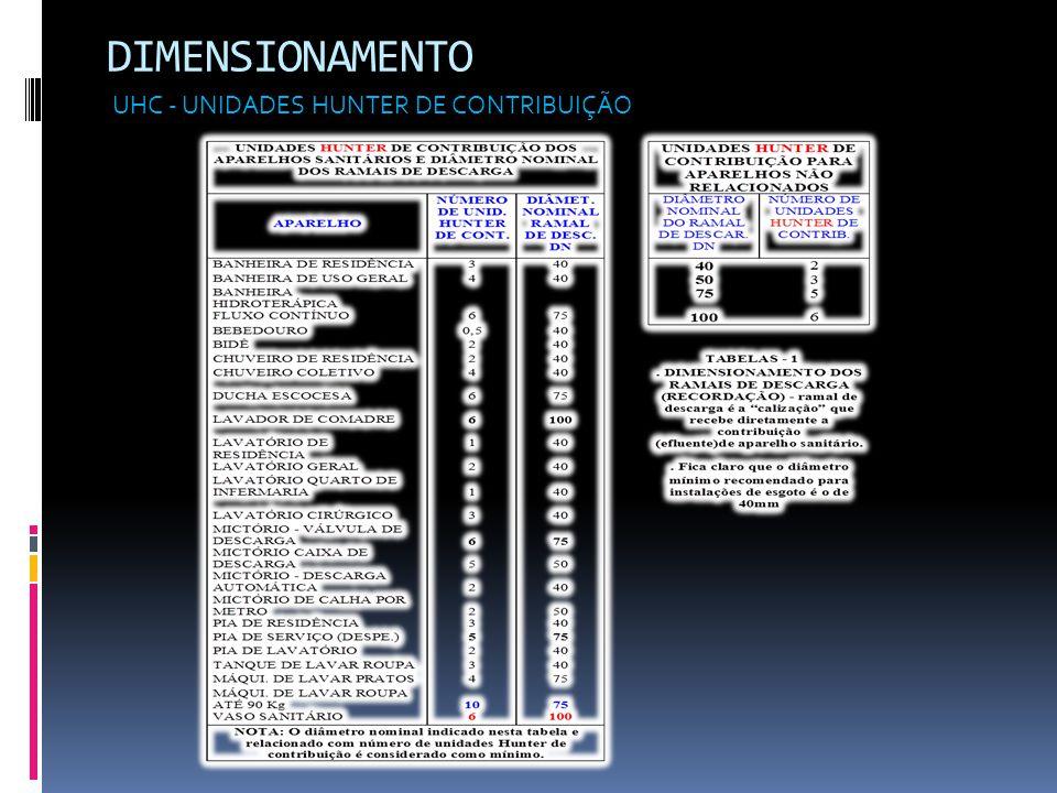 DIMENSIONAMENTO UHC - UNIDADES HUNTER DE CONTRIBUIÇÃO