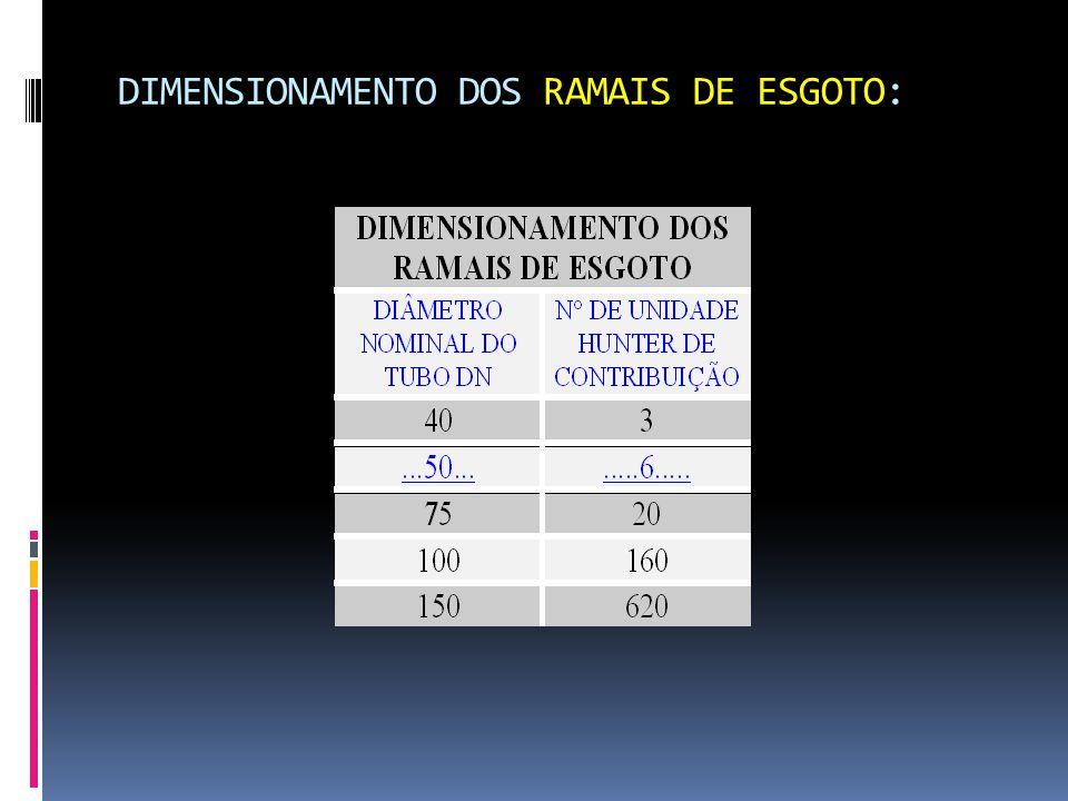 DIMENSIONAMENTO DOS RAMAIS DE ESGOTO: