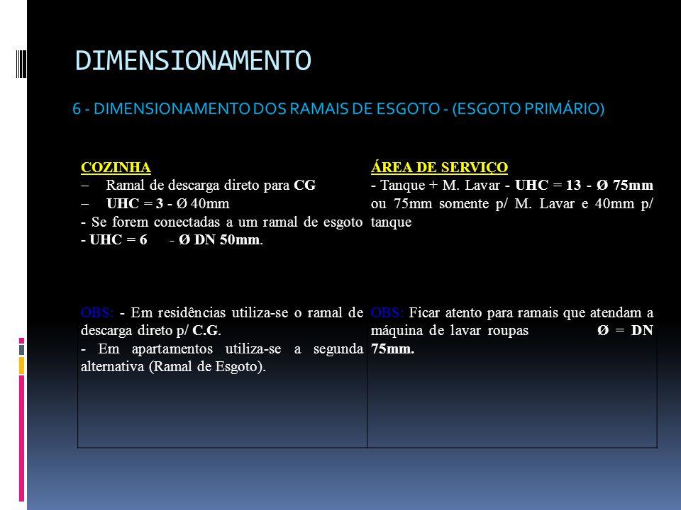 DIMENSIONAMENTO COZINHA Ramal de descarga direto para CG
