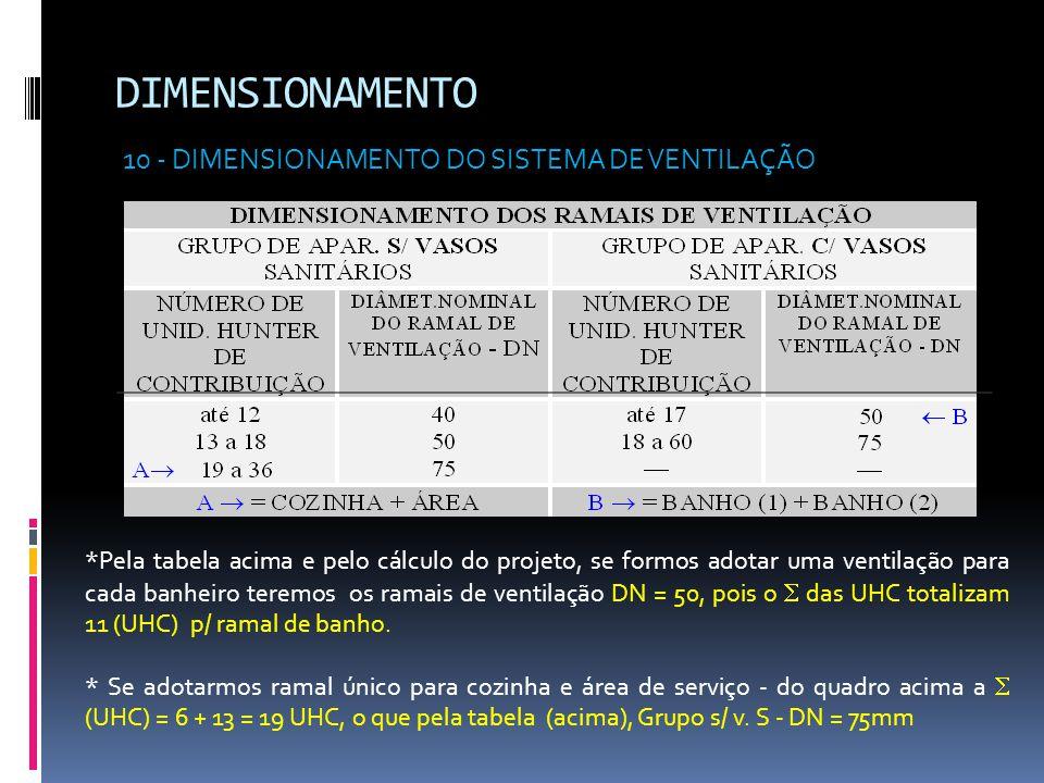 DIMENSIONAMENTO 10 - DIMENSIONAMENTO DO SISTEMA DE VENTILAÇÃO