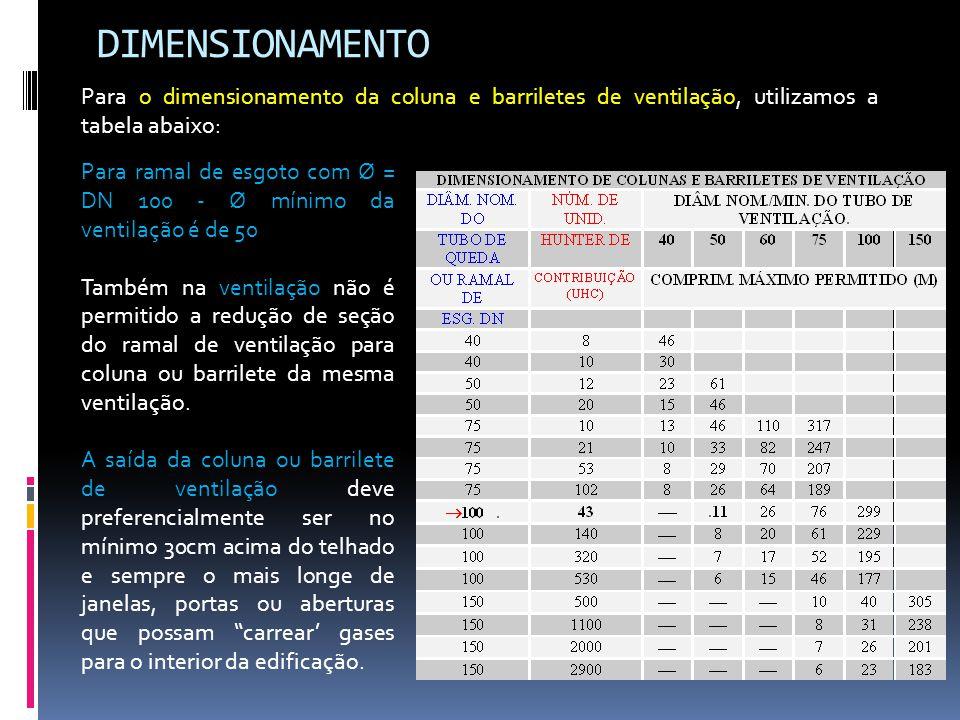 DIMENSIONAMENTO Para o dimensionamento da coluna e barriletes de ventilação, utilizamos a tabela abaixo: