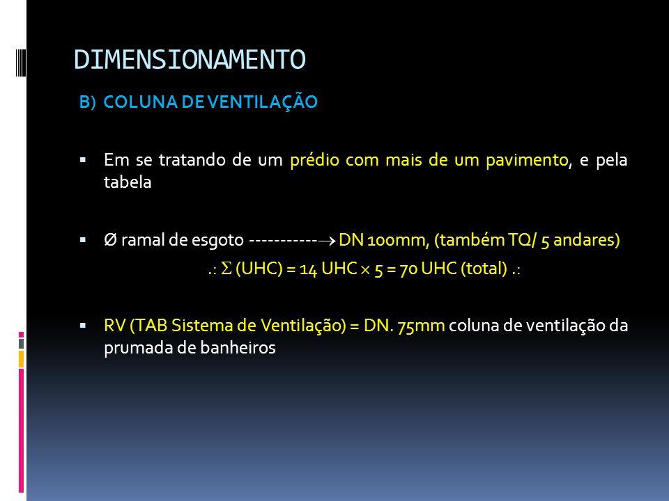 DIMENSIONAMENTO B) COLUNA DE VENTILAÇÃO