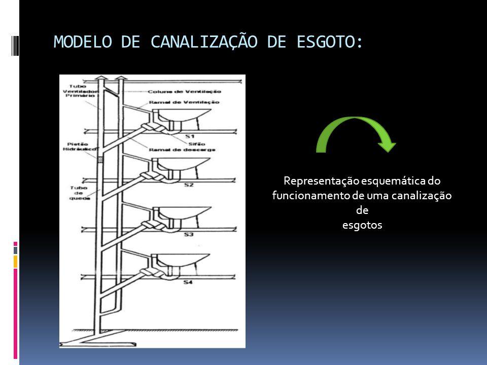 MODELO DE CANALIZAÇÃO DE ESGOTO: