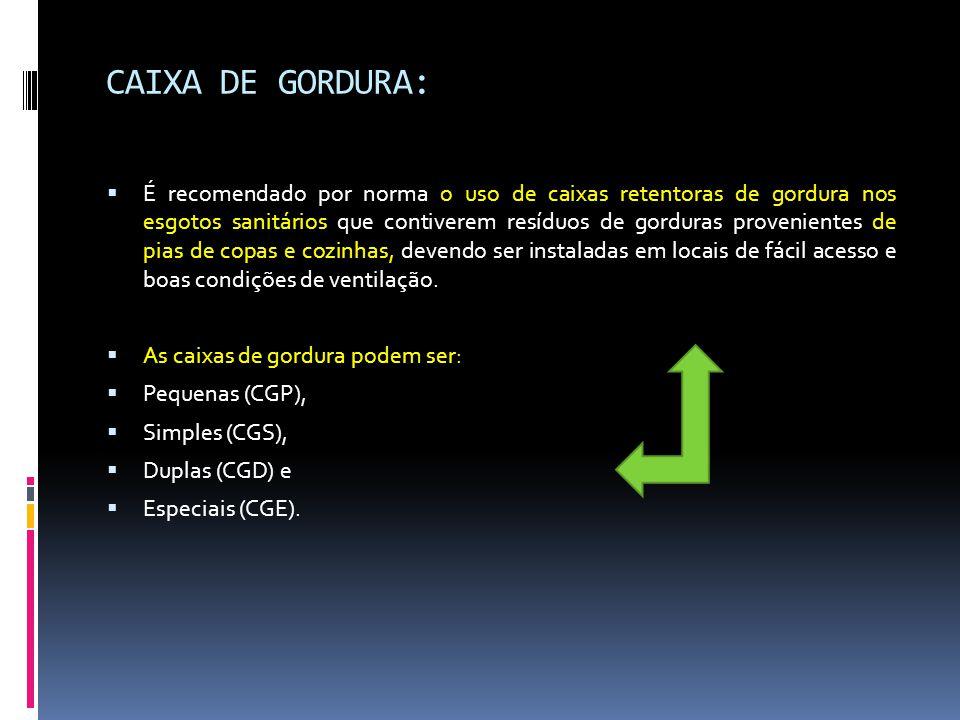 CAIXA DE GORDURA: