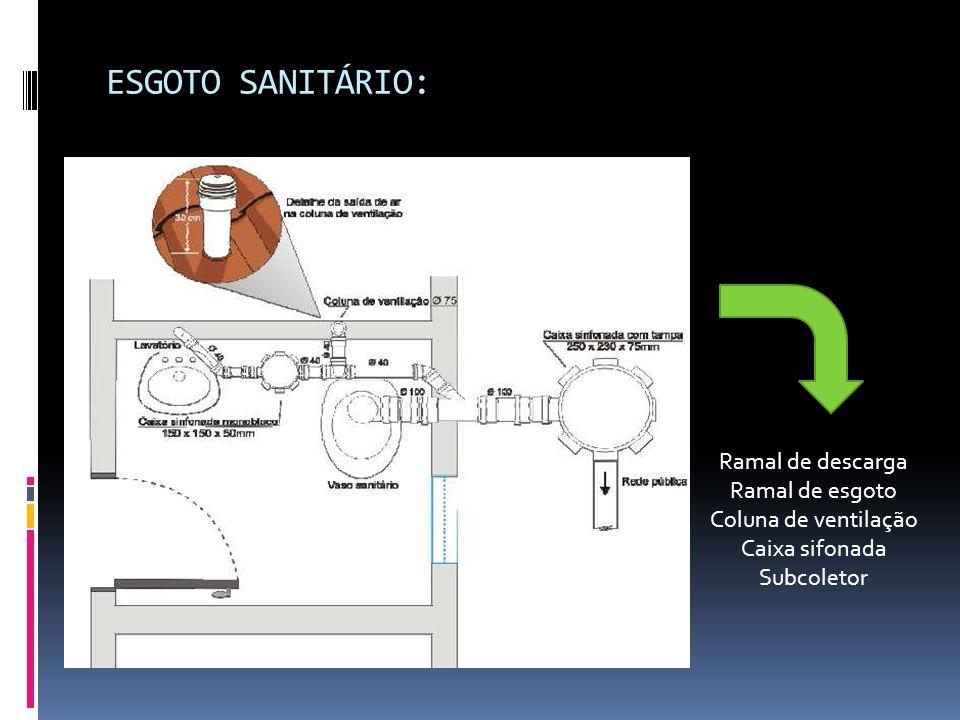 Coluna de ventilação Caixa sifonada