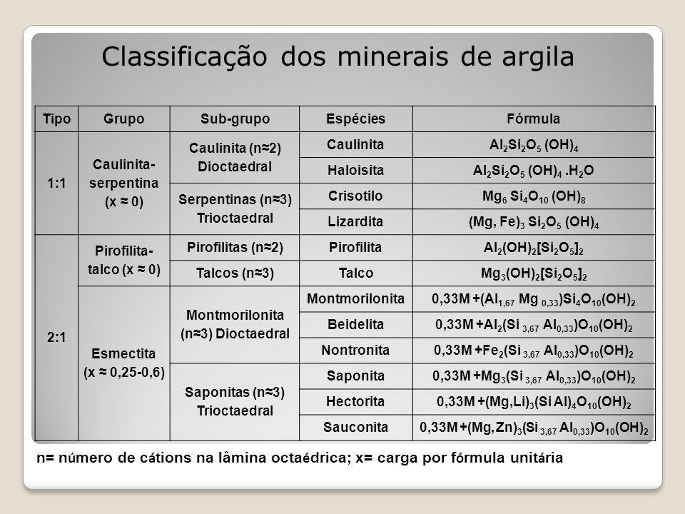 Classificação dos minerais de argila