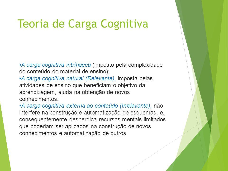 Teoria de Carga Cognitiva