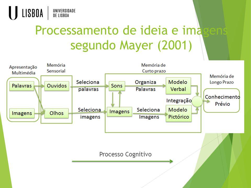 Processamento de ideia e imagens segundo Mayer (2001)