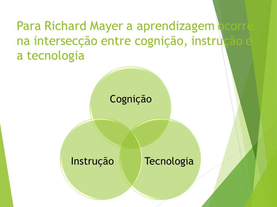Para Richard Mayer a aprendizagem ocorre na intersecção entre cognição, instrução e a tecnologia