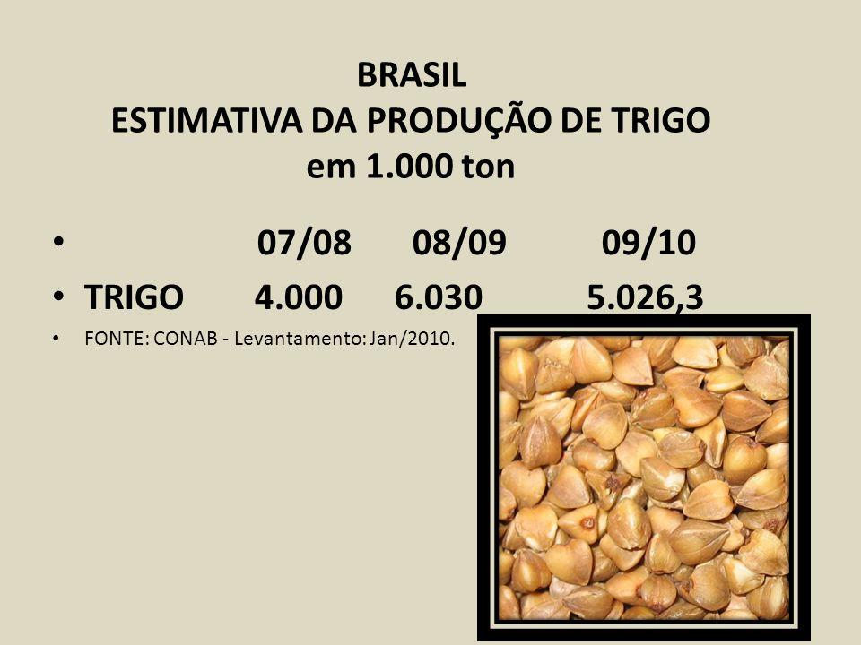 BRASIL ESTIMATIVA DA PRODUÇÃO DE TRIGO em 1.000 ton