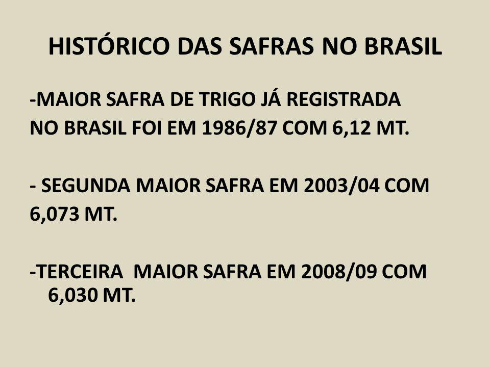 HISTÓRICO DAS SAFRAS NO BRASIL