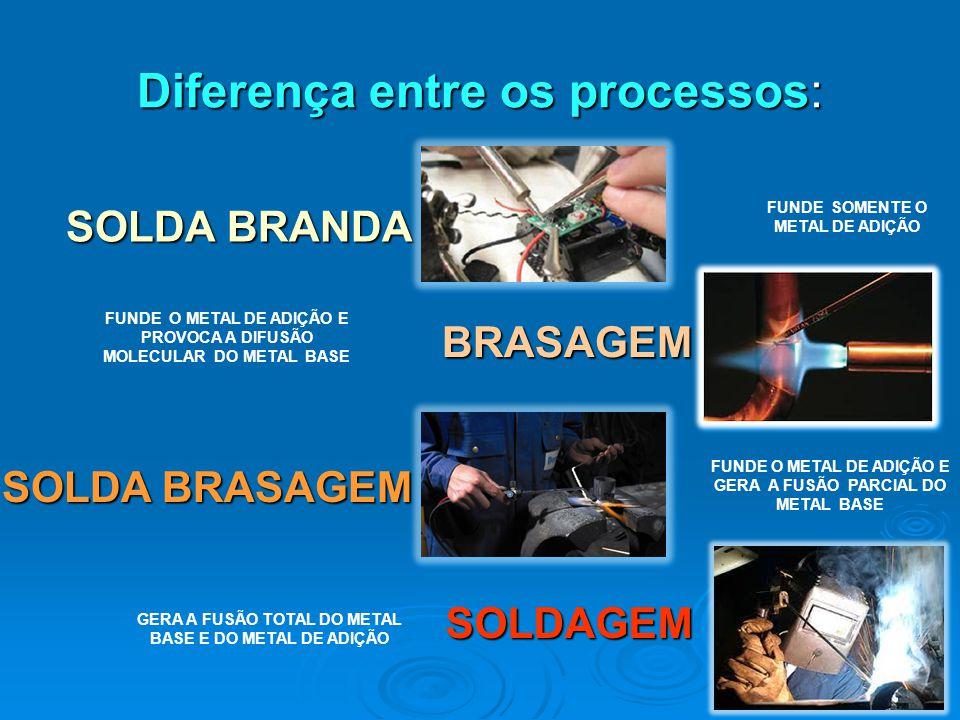 Diferença entre os processos:
