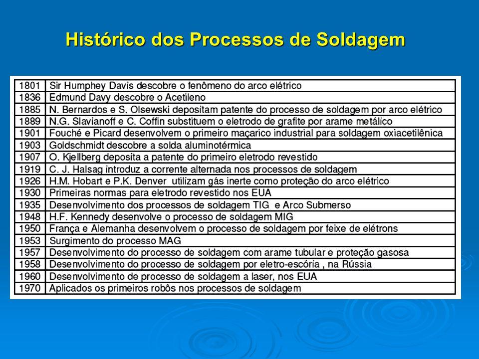 Histórico dos Processos de Soldagem