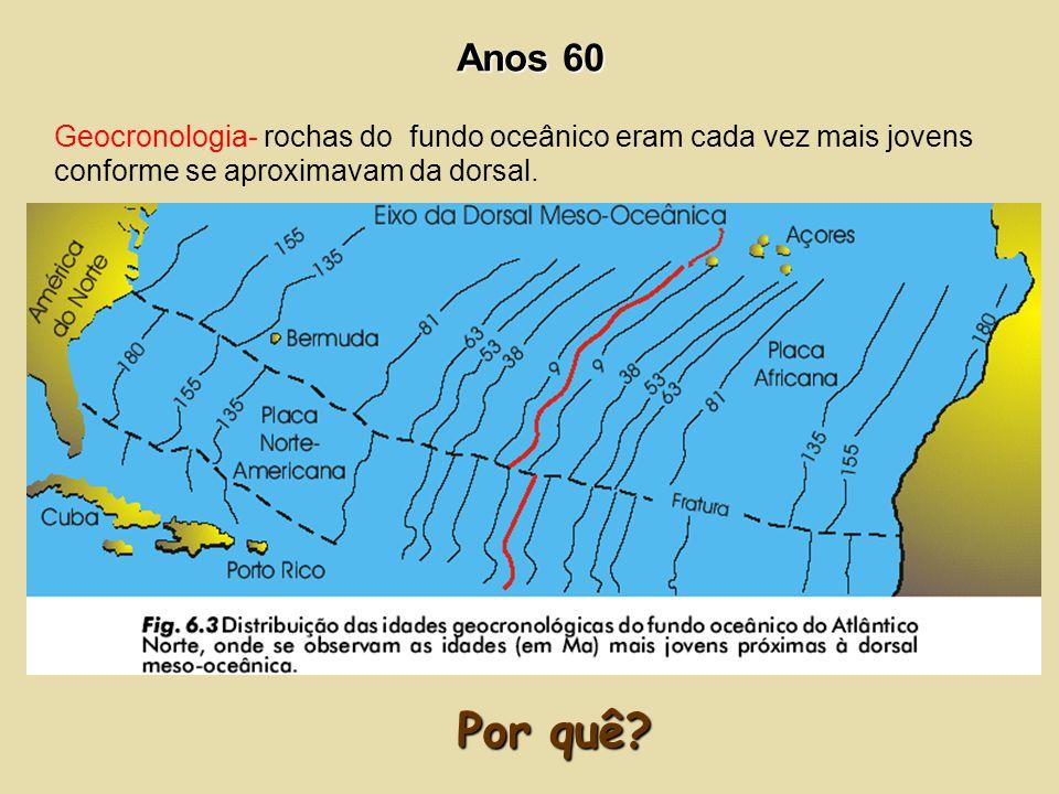 Anos 60 Geocronologia- rochas do fundo oceânico eram cada vez mais jovens conforme se aproximavam da dorsal.