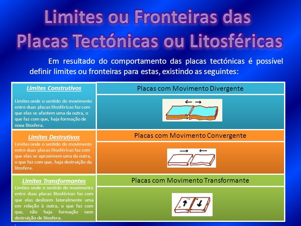Limites ou Fronteiras das Placas Tectónicas ou Litosféricas