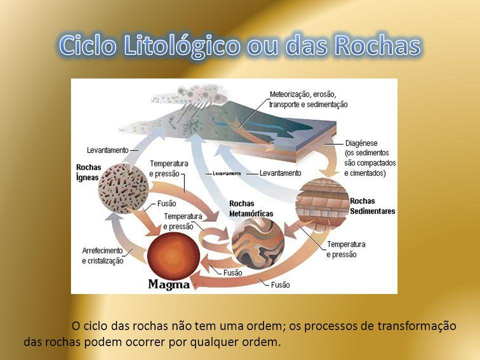 Ciclo Litológico ou das Rochas