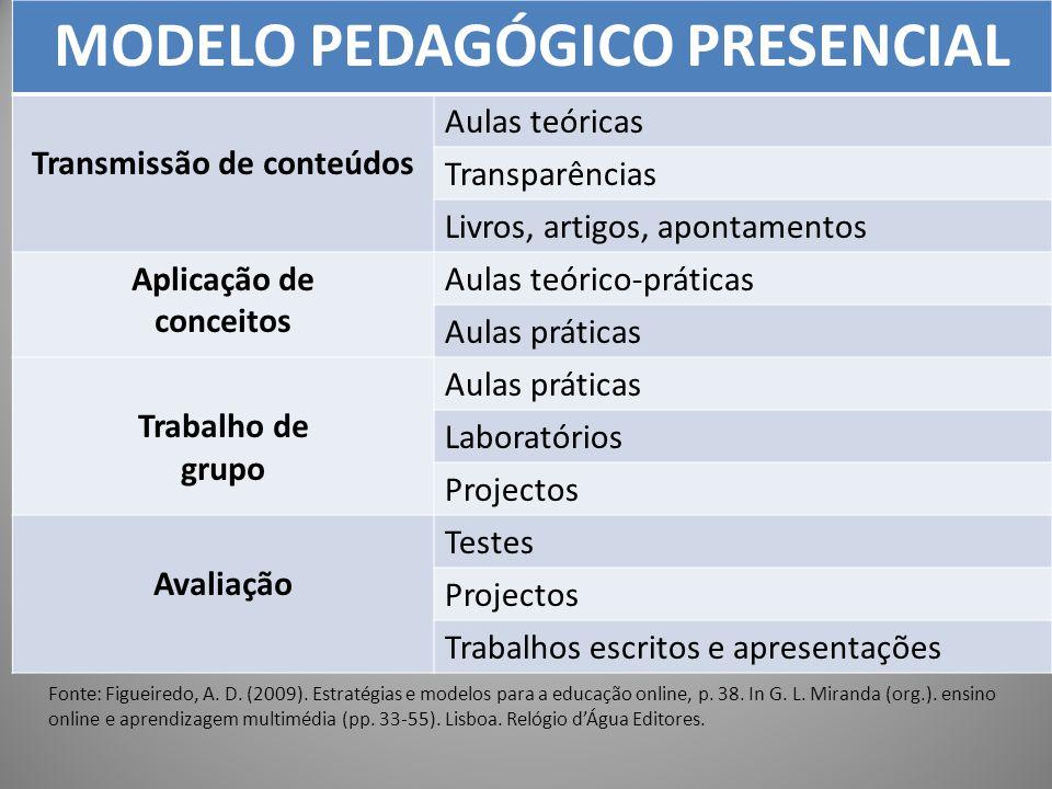 MODELO PEDAGÓGICO PRESENCIAL Transmissão de conteúdos