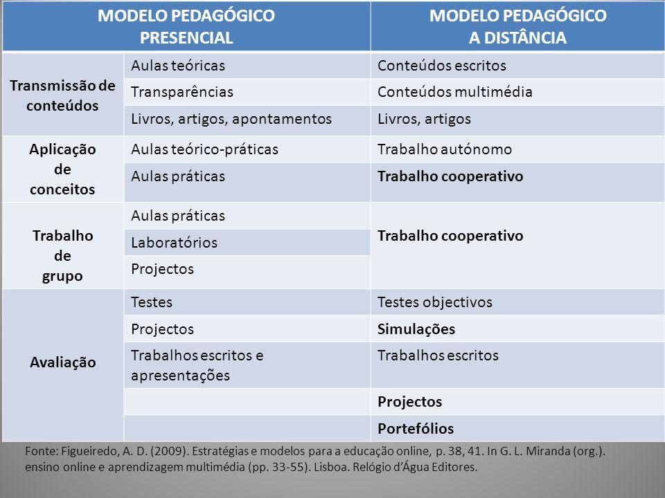 MODELO PEDAGÓGICO PRESENCIAL A DISTÂNCIA
