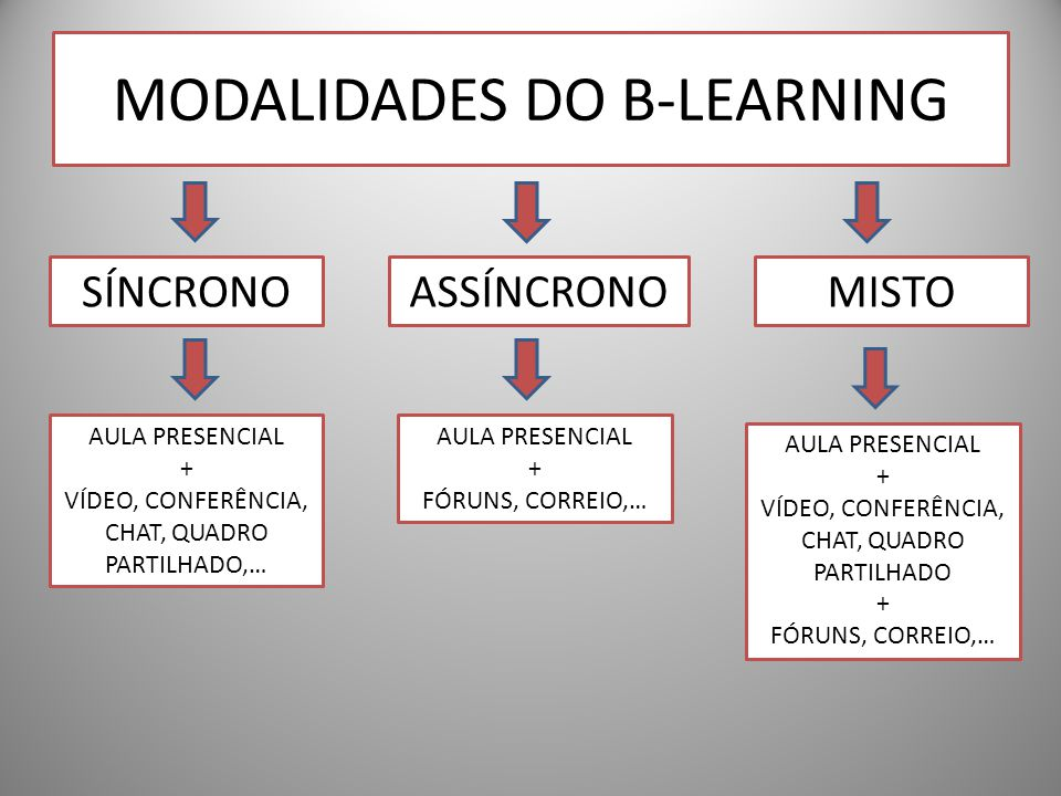 MODALIDADES DO B-LEARNING