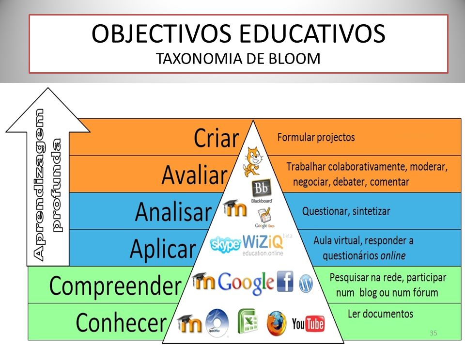 OBJECTIVOS EDUCATIVOS