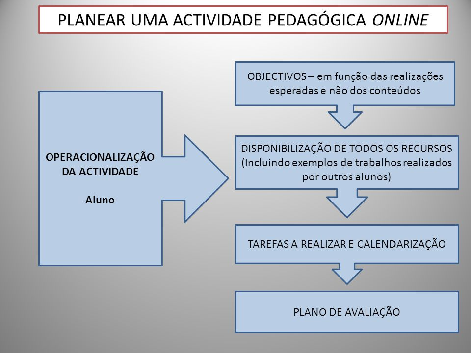OPERACIONALIZAÇÃO DA ACTIVIDADE