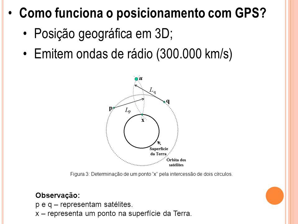 Como funciona o posicionamento com GPS Posição geográfica em 3D;