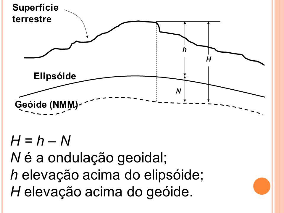N é a ondulação geoidal; h elevação acima do elipsóide;