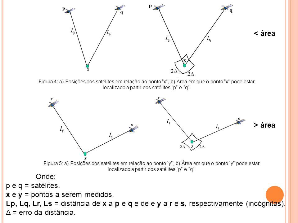 x e y = pontos a serem medidos.