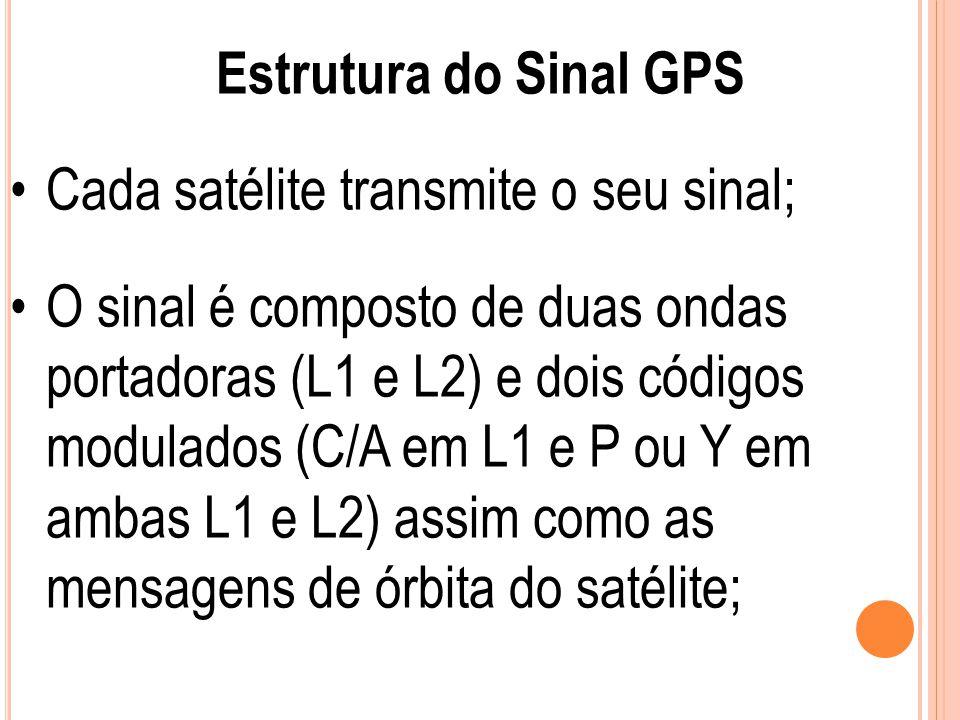 Estrutura do Sinal GPS Cada satélite transmite o seu sinal;