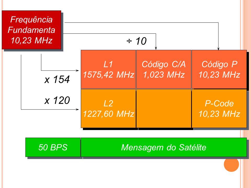 ÷ 10 x 154 x 120 Frequência Fundamenta 10,23 MHz L1 1575,42 MHz