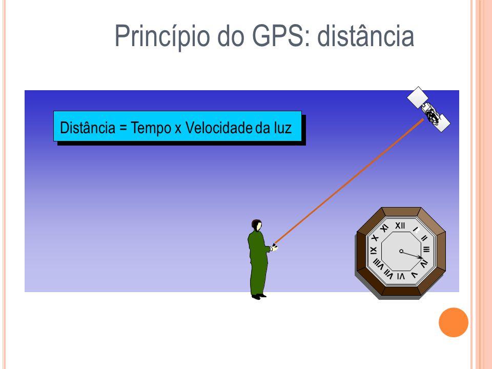 Princípio do GPS: distância