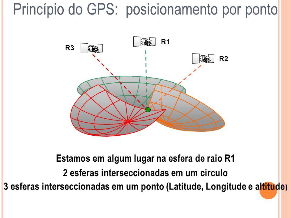 Princípio do GPS: posicionamento por ponto