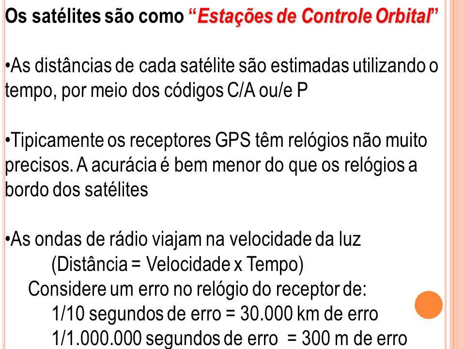 Os satélites são como Estações de Controle Orbital