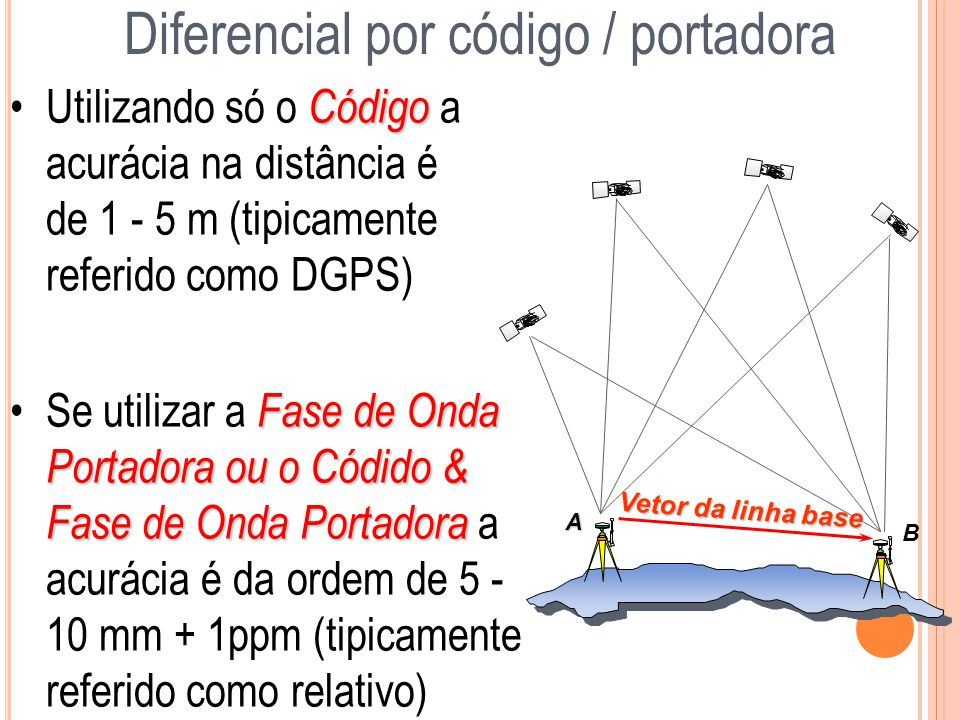 Diferencial por código / portadora