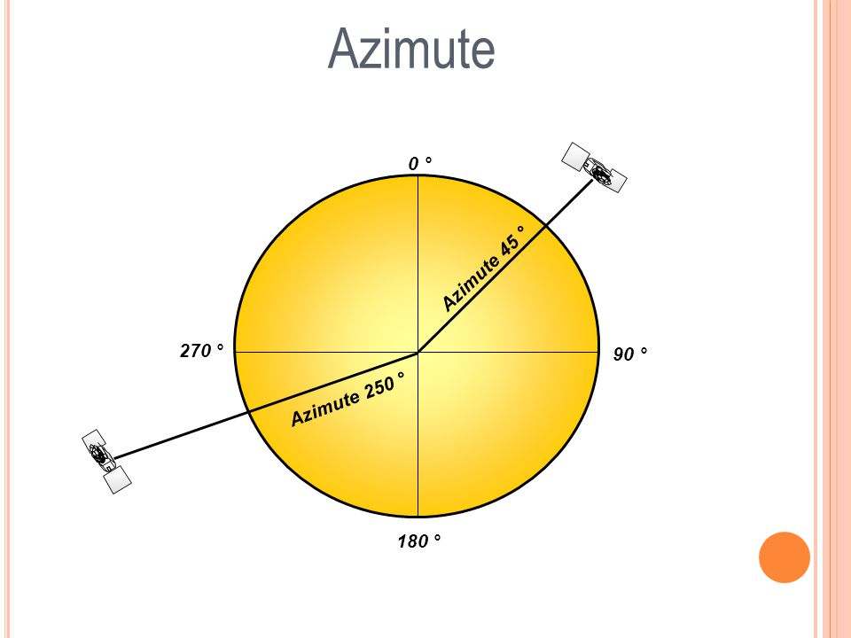 Azimute 0 ° Azimute 45 ° 270 ° 90 ° Azimute 250 ° 180 °